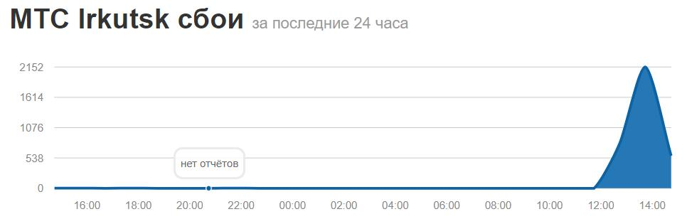 В Иркутске возникли проблемы со связью от оператора МТС